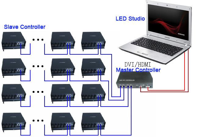 LED DVI Controller H803TV